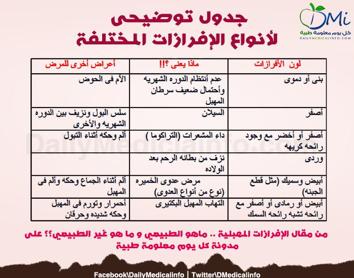أنواع الإفرازات المهبلية المختلفة