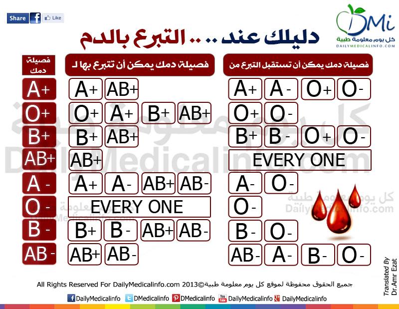 فصائل الدم والتبرع