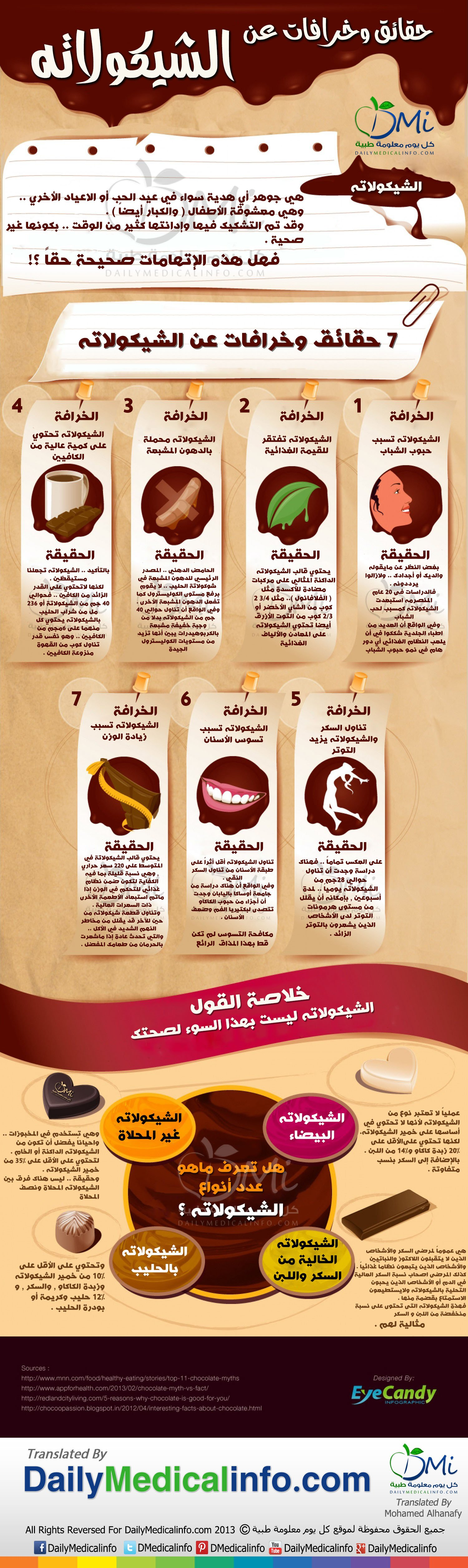 DailyMedicalInfo facts and myths about chocolate