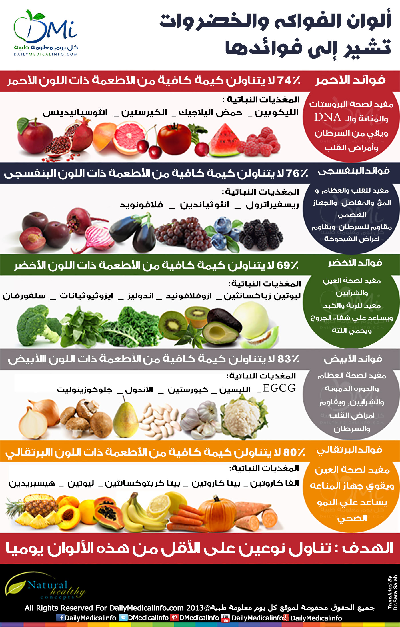 DailyMedicalinfo 5 colors of phytonutrients