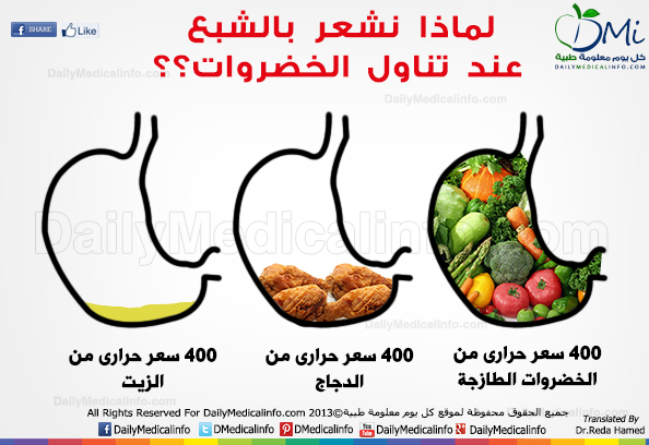 DailyMedicalinfo Best Food for stomach