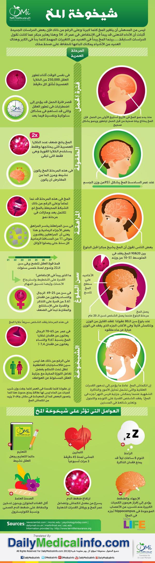 DailyMedicalinfo Brain age