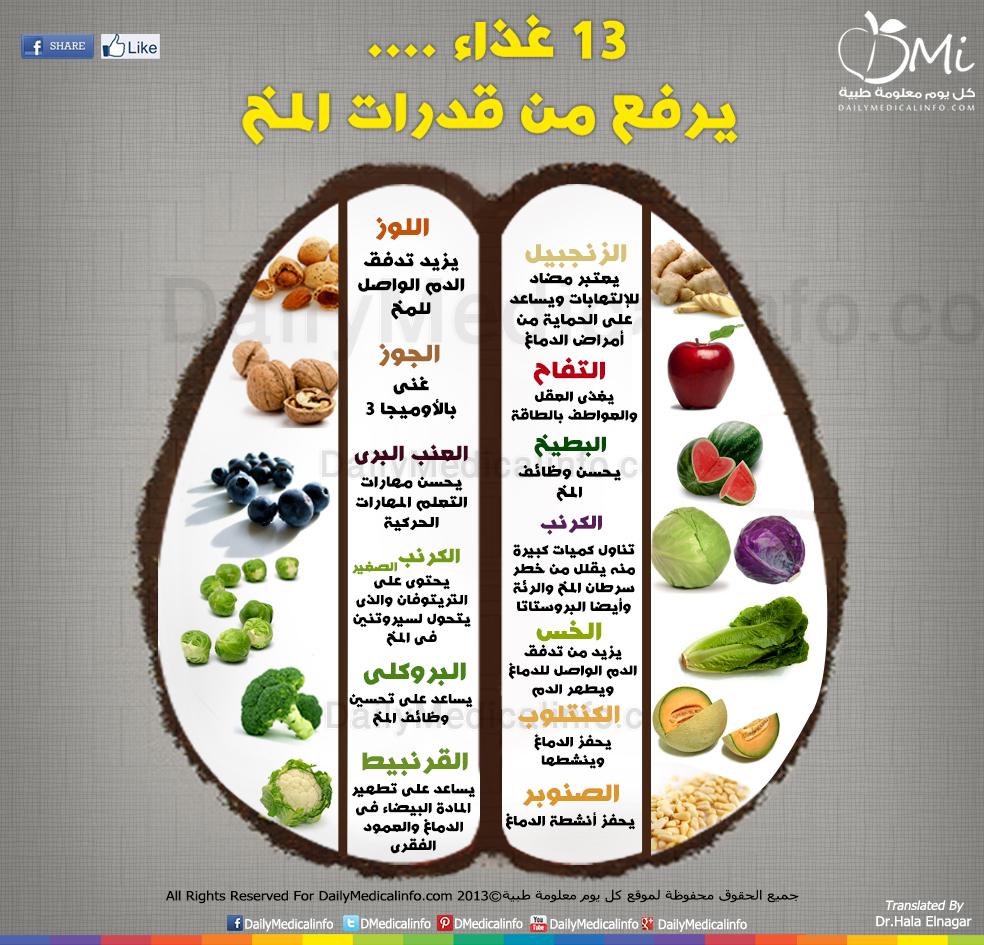 DailyMedicalinfo Foods support Brain