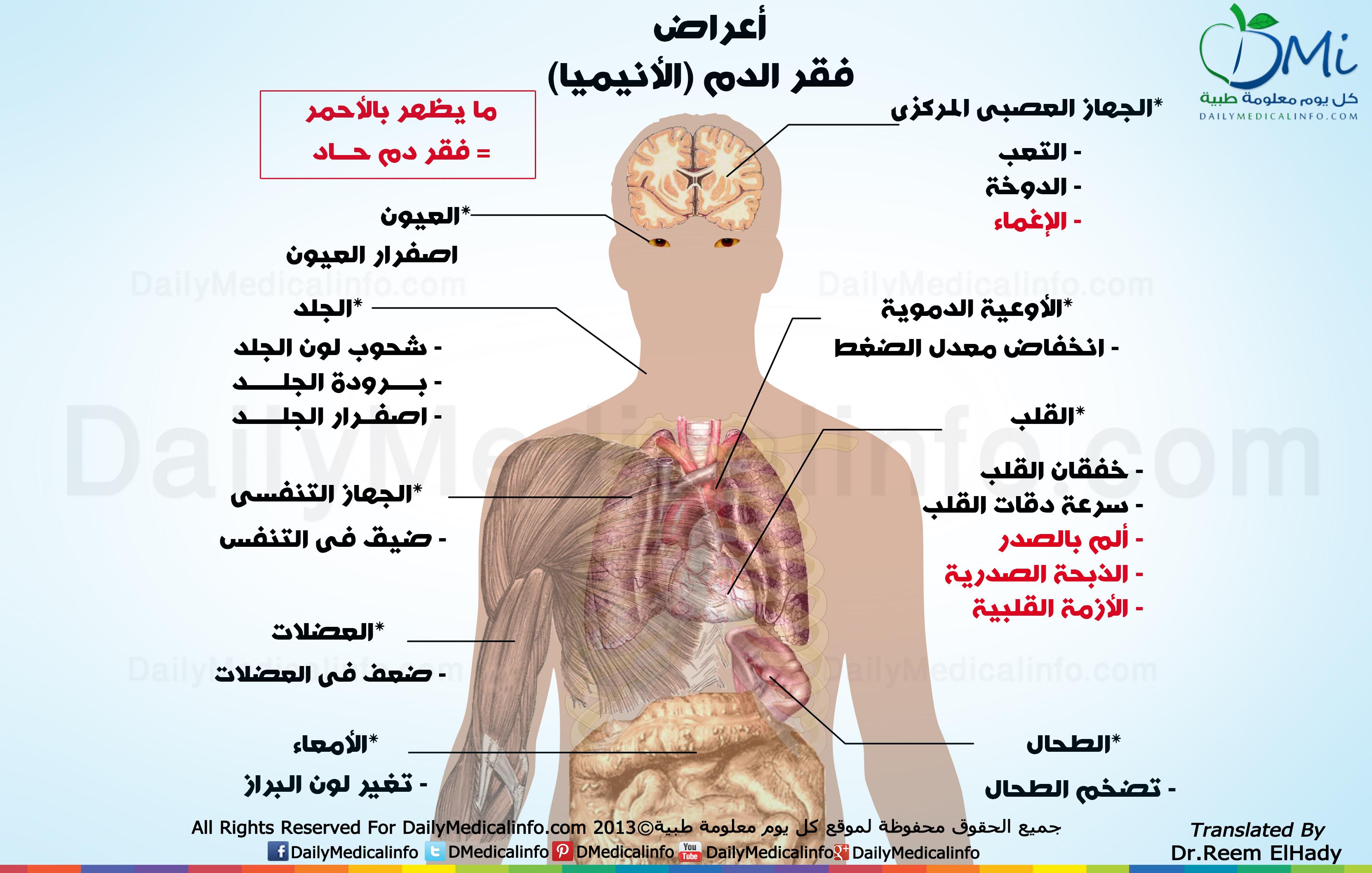 ماهي اعراض فقر الدم