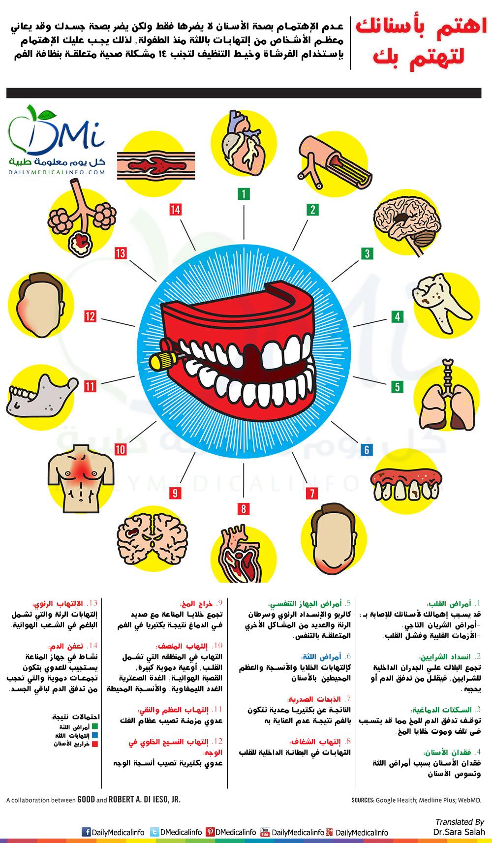 DailyMedicalinfo Teeth Health diseases1