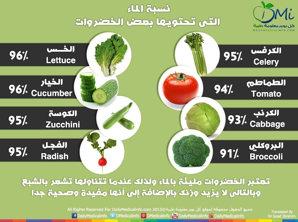 DailyMedicalinfo Water in vegetables