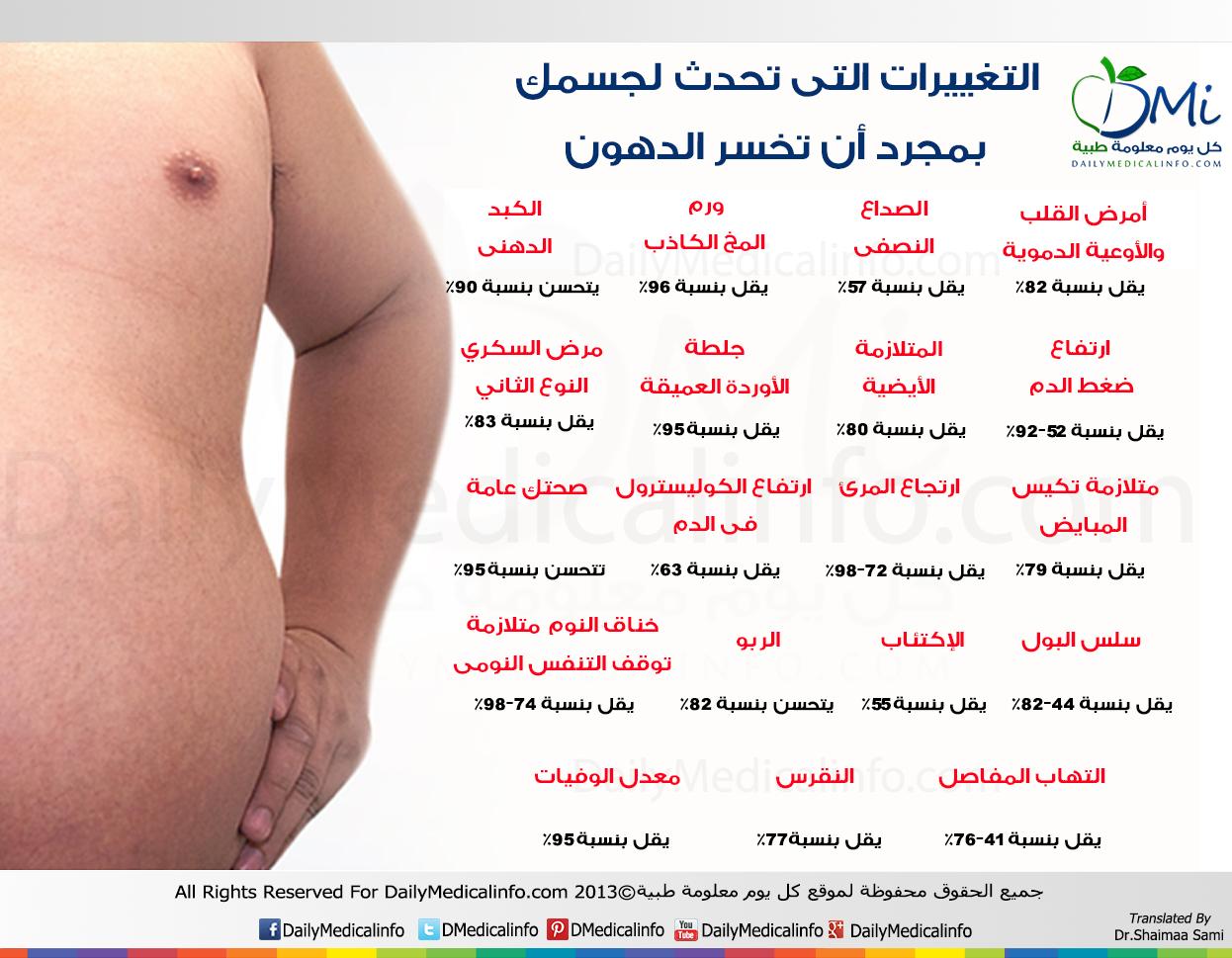 DailyMedicalinfo When you lose Fat