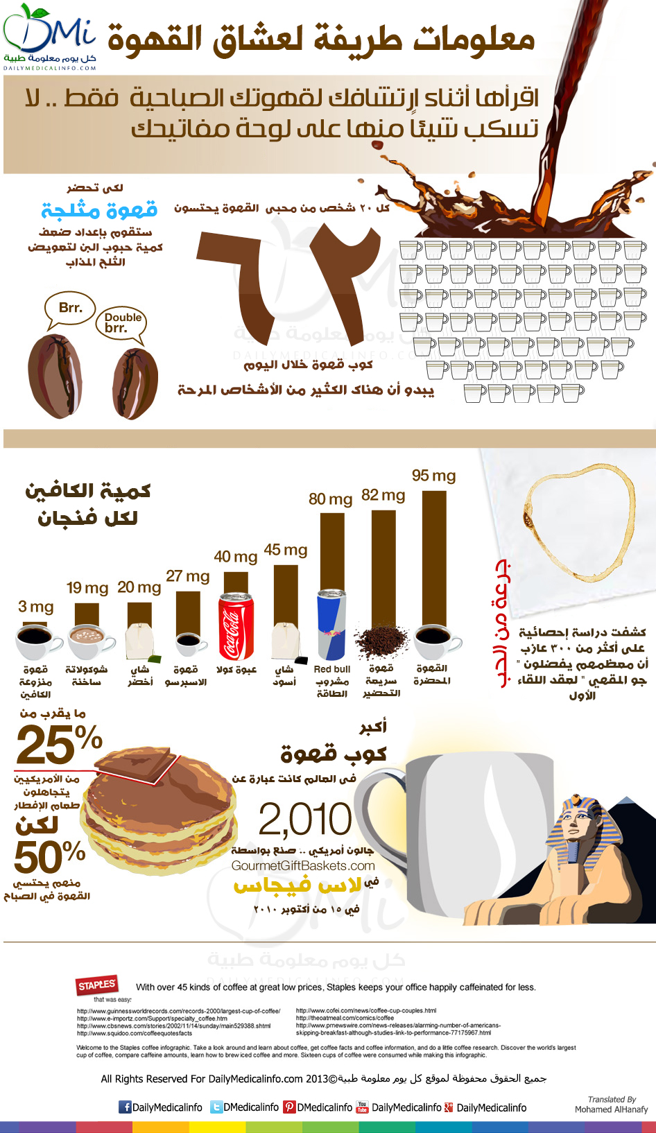 DailyMedicalinfo coffee fun facts infographic