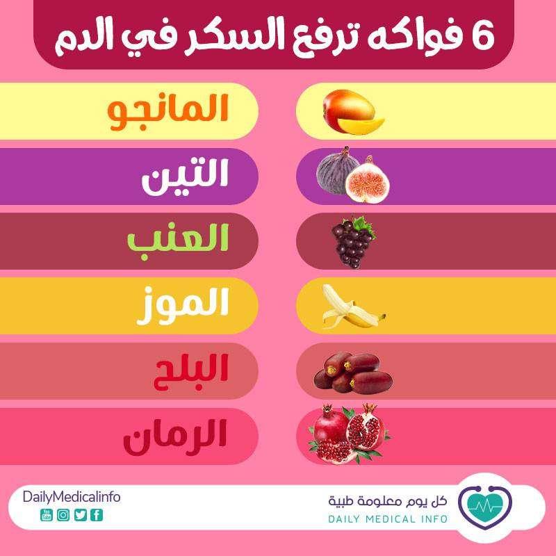 11ab88f44 انخفاض السكر في الدم ... ما هي أسبابه وكيف تتعامل معه؟ - كل يوم ...