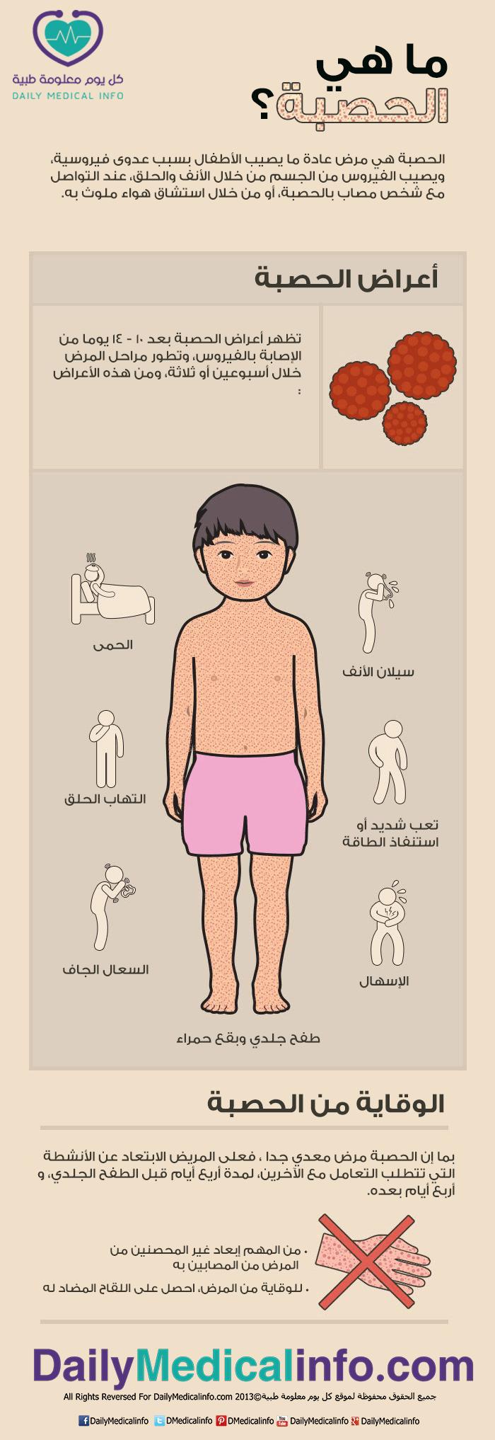 اعراض مرض الحصبة