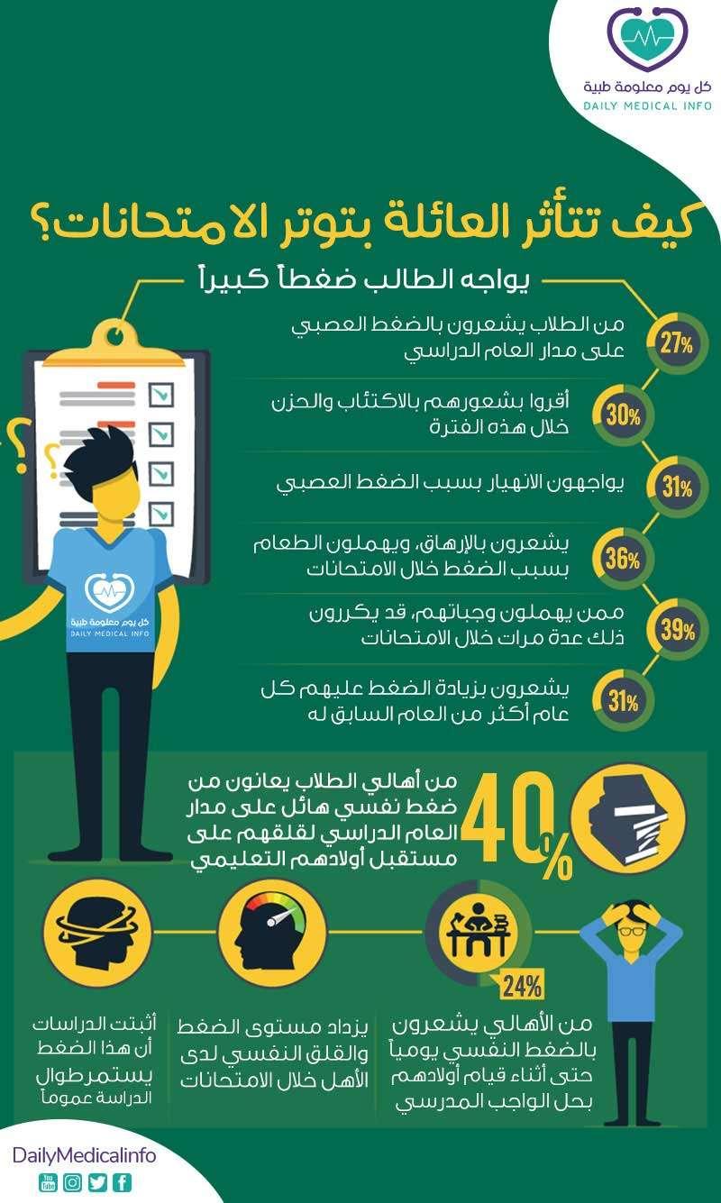 تأثير توتر الامتحانات على الأسرة